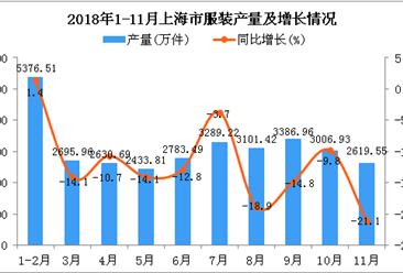 2018年1-11月上海市服装产量同比下降12.5%