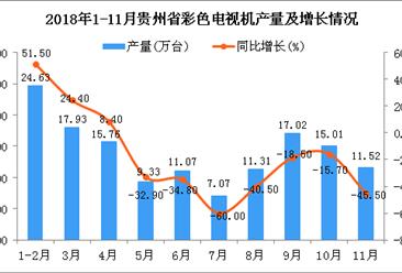 2018年1-11月贵州省彩色电视机产量为120.45万台 同比下降29.9%