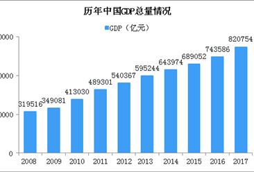 统计局:2017年GDP比初步核算数减少6367亿 增速下降0.1个百分点(图)