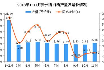 2018年1-11月贵州省白酒产量为30.5万千升 同比下降1.9%