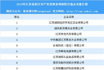 产业用地情报:2018年江苏省宿迁市产业用地拿地面积百强企业排行榜