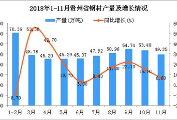 2018年1-11月贵州省钢材产量为503.23万吨 同比增长13.2%