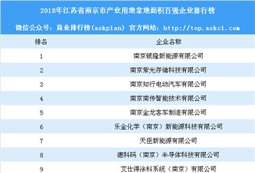 产业用地情报:2018年江苏省南京市产业用地拿地面积百强企业排行榜