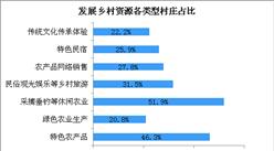 北京市鄉村振興村民滿意度調查:生態宜居環境基本形成  九成村民對產業發展滿意(圖)
