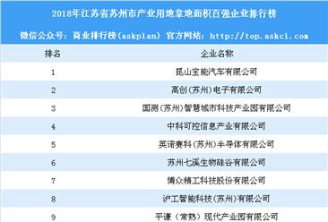 产业用地情报:2018年江苏省苏州市产业用地拿地面积百强企业排行榜