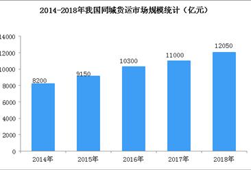 同城货运行业前景广阔    2019同城货运市场规模及发展趋势预测(图)