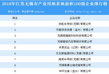 产业用地情报:2018年江苏省无锡市产业用地拿地面积100强企业排行榜