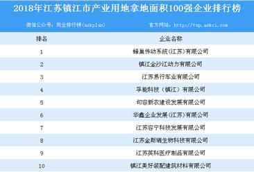 产业用地情报:2018年江苏省镇江市产业用地拿地面积100强企业排行榜