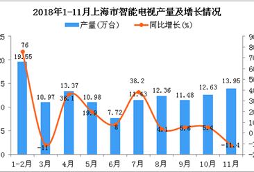 2018年1-11月上海市智能电视产量为124.44万台 同比增长14.9%