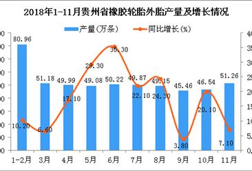 2018年1-11月贵州省橡胶轮胎外胎产量为523.71万条 同比增长16.4%