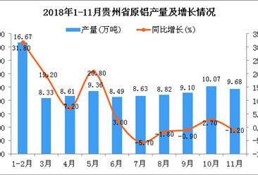 2018年1-11月贵州省原铝产量为97.5万吨 同比增长5.6%