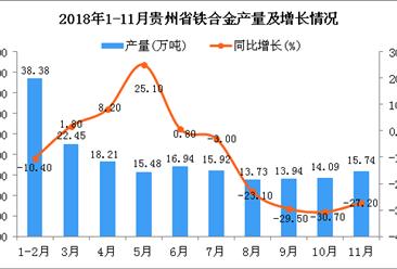 2018年1-11月贵州省铁合金产量为179.26万吨 同比下降6.7%