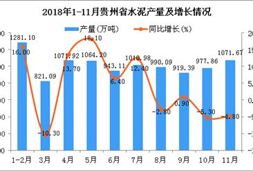 2018年1-11月贵州省水泥产量为10039.85万吨 同比增长4.9%