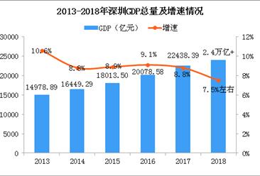 2018年深圳GDP突破2.4万亿 同比增长7.5%左右(图)
