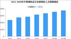 """中国复合调味料呈现""""纺锤形""""格局  2019年如何才能更好的占领市场?"""