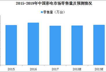 2019年中国彩电行业发展趋势分析:农村将迎来替换高峰