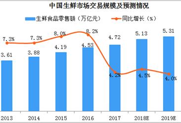 2019年中国生鲜市场交易规模达5.3亿元  社区生鲜发展现状如何?