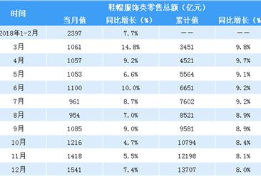2018年中国服饰类零售数据分析:零售额同比增长8% 增速放缓(表)