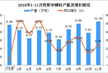 2018年1-11月贵阳市钢材产量为82.95万吨 同比增长3.87%