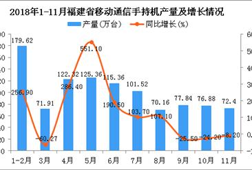 2018年1-11月福建省手机产量为1316.56万台 同比增长152%