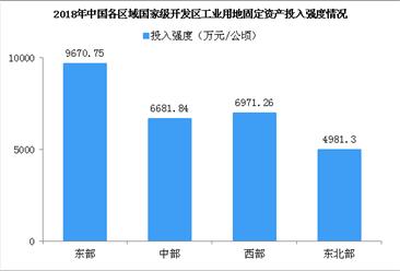 2018年国家级开发区土地集约利用情况分析:工业用地率小幅下降(图)