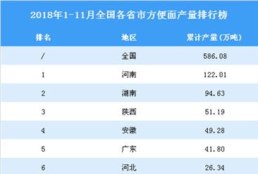 2018年1-11月全國各省市方便面產量排行榜(附完整榜單)