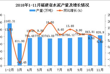 2018年1-11月福建省水泥产量为8016.41万吨 同比增长9.5%