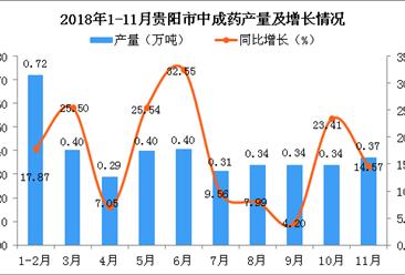2018年1-11月贵阳市中成药产量为3.9万吨 同比增长4.9%