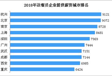 外卖送餐员平均月薪达7750元  杭州/北京/南京薪资排名前三(附榜单)