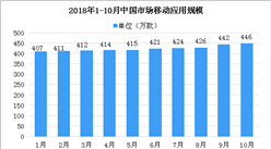 2018年1-10月互联网和相关服务业月度数据报告(图)