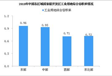 2018年国家级开发区工业用地综合容积率情况分析:土地利用强度稳步提升(图)