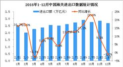 2018年中国经济运行情况分析:GDP总值同比增长6.6%(图)