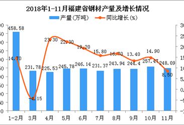 2018年1-11月福建省钢材产量为2579.92万吨 同比增长18.3%