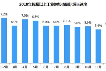 2018年全国工业增加值同比增长6.2%(附解读)