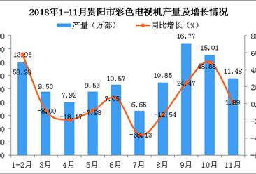 2018年1-11月贵阳市彩色电视机产量为112.25万部 同比增长5.82%