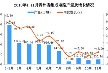 2018年1-11月贵州省集成电路产量为2915.27万块 同比下降6.7%