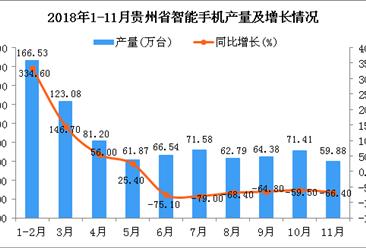 2018年1-11月贵州省智能手机产量为845.56万台 同比下降49.4%
