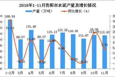 2018年1-11月贵阳市水泥产量为1178.01万吨 同比增长11.31%
