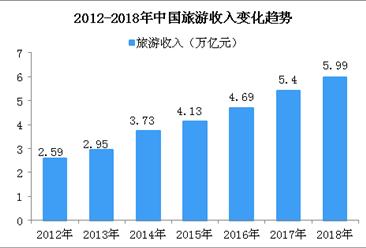 2018年全国旅游消费持续增长  实现旅游总收入近6万亿元(图)