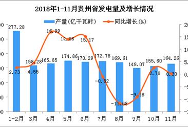 2018年1-11月贵州省发电量为1760.57亿千瓦时 同比增长4%