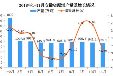 2018年1-11月安徽省原煤產量為10569.7萬噸 同比下降2.5%