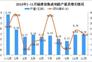 2018年1-11月福建省集成电路产量同比下降7.2%