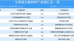 新材料产业园发展如火如荼 2019年全国各地新材料产业园名单汇总一览(表)