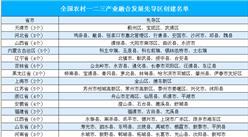 全國農村一二三產業融合發展先導區創建名單出爐:共153個(附全名單)