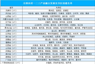 全国农村一二三产业融合发展先导区创建名单出炉:共153个(附全名单)