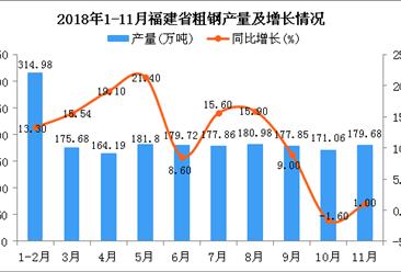 2018年1-11月福建省粗钢产量及增长情况分析