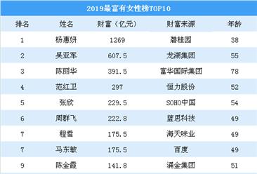福布斯中国发布2019最富有女性榜:除杨惠妍还有哪些女性上榜(附榜单)