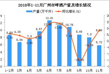 2018年1-11月广州市啤酒产量及增长情况分析