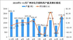 2018年1-11月广州市化学原料药产量同比下降5%