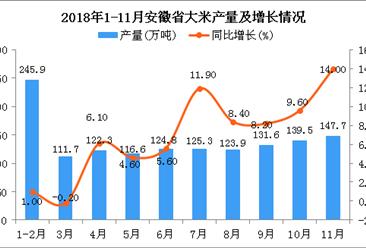 2018年1-11月安徽省大米产量为1299.5万吨 同比增长6.6%